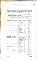 Henry Winston Barron - Incumbered Estates ( Ireland ) Returns of the Number of Estates offerd for sale and withdrawn for want of Purchasers in the Court of Commissionrs of Incumbered Estates in Ireland -  - KEX0309175