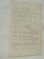 - [Abstract of Deed of Conveyance or Lease to the Board of Ordnance, of the Lands of Ballincollig, Co. Cork. 1810] -  - KON0823760